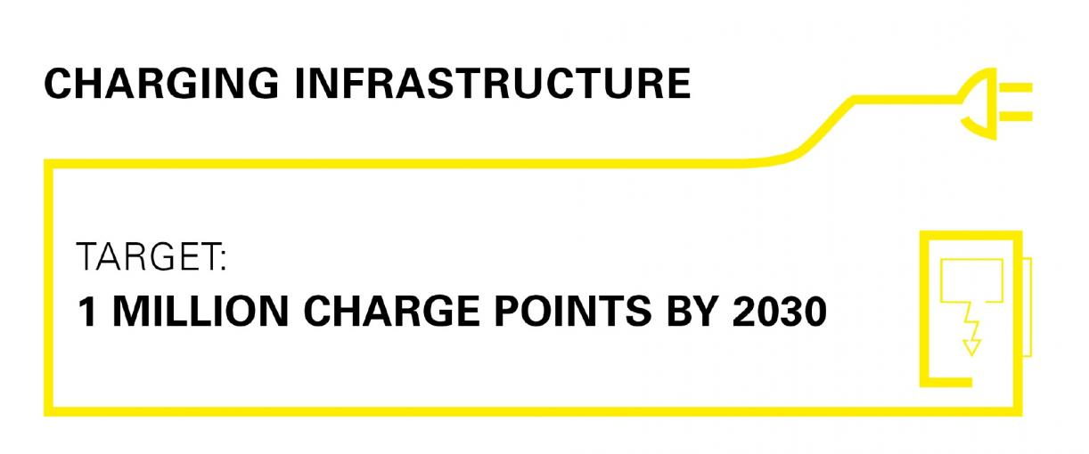 The Building Electromobility Infrastructure Act – GEIG