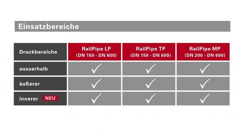 RailPipe® Sickerrohr mit EBA-Zulassung